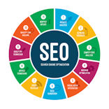 affordable SEO services London